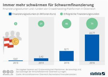 Infografik - Finanzierungsvolumen und -runden österreichischer Crowdinvesting-Plattformen
