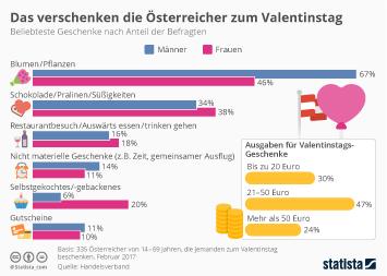 Infografik - Das verschenken die Österreicher zum Valentinstag