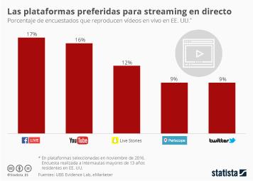 Infografía: Facebook, líder de streaming en directo | Statista