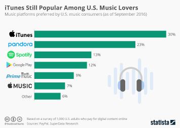 iTunes Still Popular Among U.S. Music Lovers