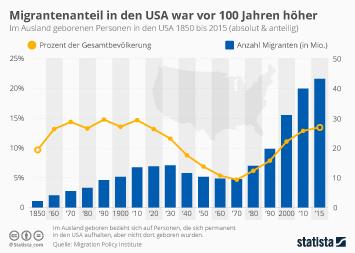 Infografik: Der Migrantenanteil in den USA war vor 100 Jahren höher | Statista