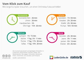 Infografik: Vom Klick zum Kauf | Statista