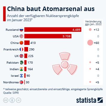 Infografik: Über 13.000 Atomwaffen weltweit | Statista
