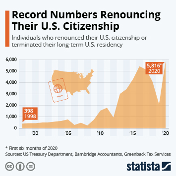 Infographic: Record Numbers Renouncing Their U.S. Citizenship | Statista