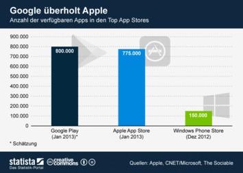 Infografik: Google überholt Apple | Statista