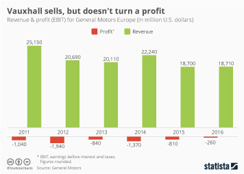 Infographic - profit and revenue vauxhall