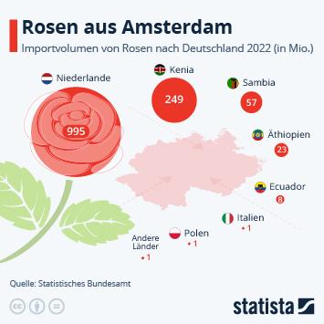 Infografik: Wo die Rosen herkommen | Statista