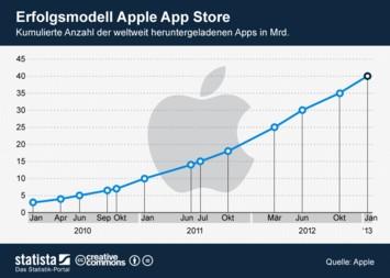 Infografik - app downloads apple app store