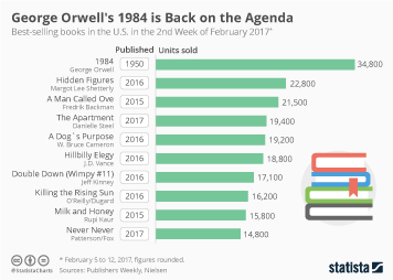 Infographic - George Orwell Dystopian Classic 1984 donald trump