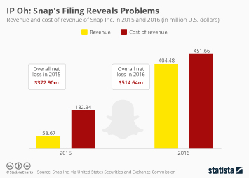 Infographic: IP Oh: Snap's Filing Reveals Problems | Statista