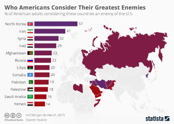 Infographic: Who Americans Consider Their Greatest Enemies  | Statista