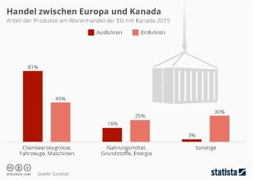 Infografik: Handel zwischen Europa und Kanada | Statista