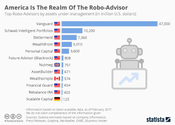Infographic: America Is The Realm Of The Robo-Advisor   Statista