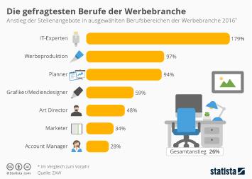 Infografik - Gefragte Berufe Werbebranche