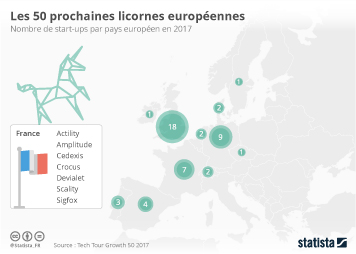 Infographie: Les 50 prochaines licornes européennes | Statista
