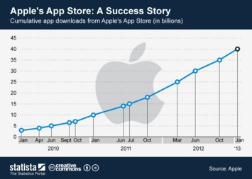 Infographic - Cumulative app downloads from Apple's App Store