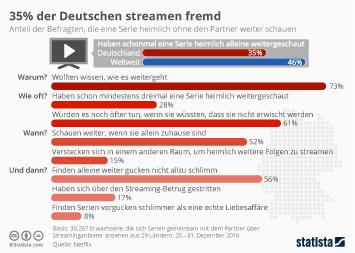 Infografik - Umfrage heimlich Serien weiter streamen