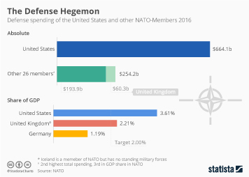 Infographic: The U.S. Spends More on Defense Than All Other NATO Members Combined | Statista