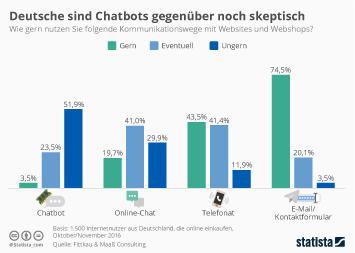 Infografik: Deutsche sind Chatbots gegenüber noch skeptisch | Statista