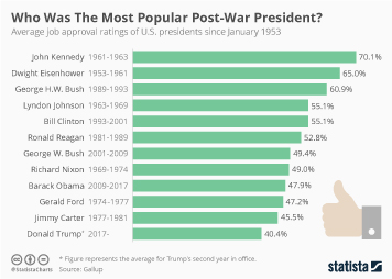 Infographic: Who Was The Most Popular Post-War President? | Statista