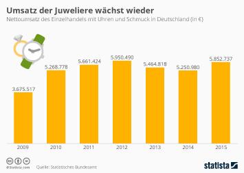 Infografik - Umsatz mit Uhren und Schmuck in Deutschland