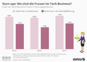 Infografik: Wo sind die Frauen im Tech-Business? | Statista