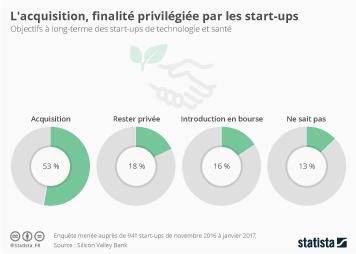 Infographie: L'acquisition, finalité privilégiée par les start-ups | Statista
