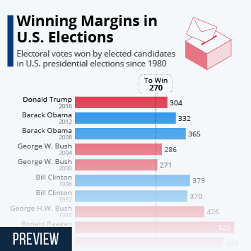 Link to Winning Margins in U.S. Elections Infographic