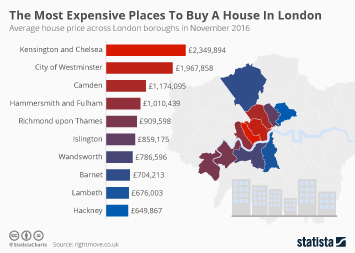 Infographic: The Most Expensive Places To Buy A House In London   Statista