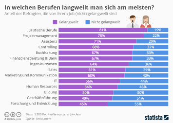 Infografik: Die langweiligsten Jobs | Statista