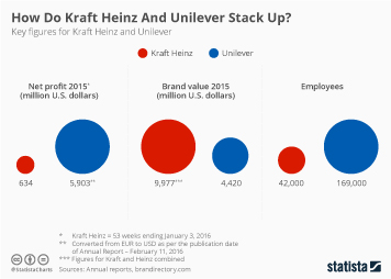 Infographic: How Do Kraft Heinz And Unilever Stack Up? | Statista