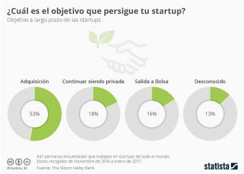 Infografía - La mayoría de las startups quieren ser compradas