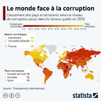 Infographie - corruption dans le monde pays les plus et les moins corrumpus