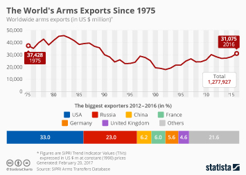 Infographic - The Worlds Arms Exports