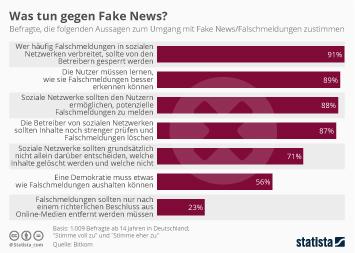 Infografik: Was tun gegen Fake News? | Statista