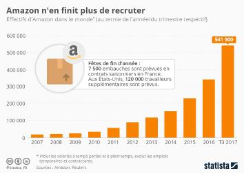 Infographie: Amazon n'en finit plus de recruter | Statista