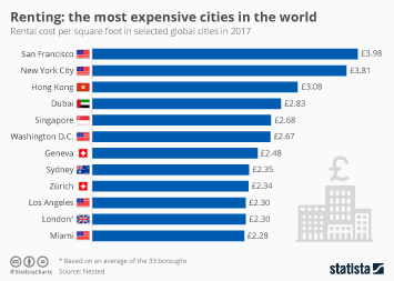 Infographic: The Most Expensive Cities In The World For Renters | Statista