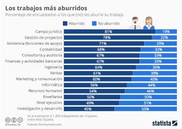 Infografía: Los trabajos más aburridos del mundo | Statista