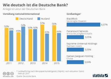 Infografik: Wie Deutsch ist die Deutsche Bank? | Statista