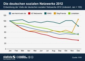 Infografik: Die deutschen sozialen Netzwerke 2012 | Statista
