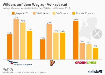 Infografik - Wahlumfrage Niederlande Parlamentswahl