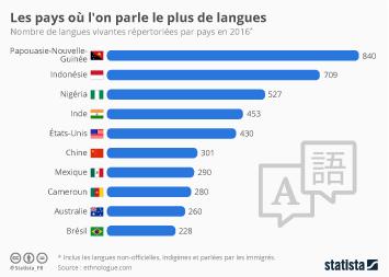 Infographie: Les pays où l'on parle le plus de langues  | Statista