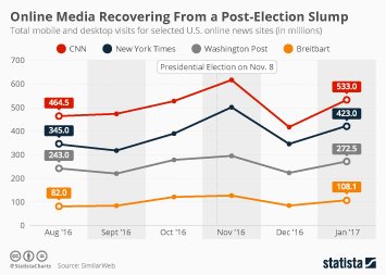 Infographic - online media news consumption lection us
