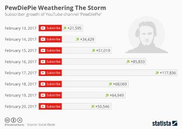 Infographic: PewDiePie Weathering The Storm | Statista