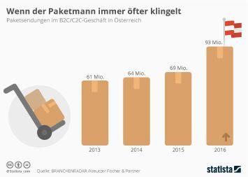Infografik - Paketsendungen im B2C/C2C-Geschäft in Österreich