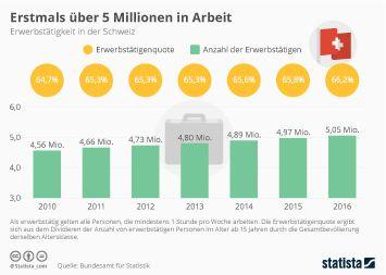 Infografik - Erwerbstätigkeit in der Schweiz
