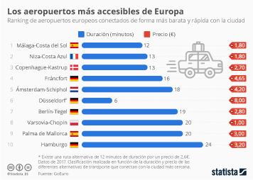Infografía - El aeropuerto de Málaga, el mejor conectado de Europa