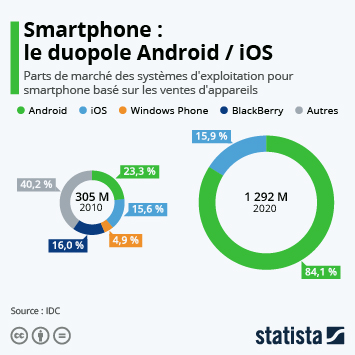 Infographie: Android et iOS : un solide duopole | Statista