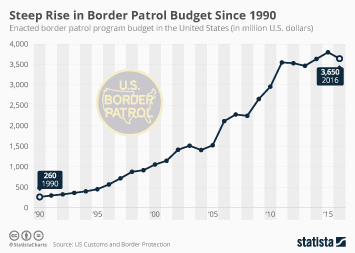 Infographic: Border Patrol Spending Has Risen Steeply since the 90s | Statista