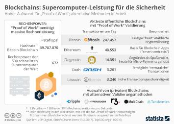 Infografik - Daten zu Bitcoin und Blockchains